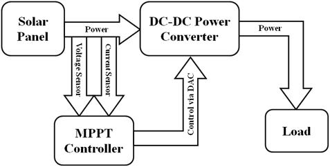 Invertotherdigrams furthermore National Rv Wiring Diagrams besides Rv Dual Battery Wiring Diagram moreover Vacuum Tube Wiring Diagram in addition Engine Moving Diagram. on wiring diagram of solar panel system